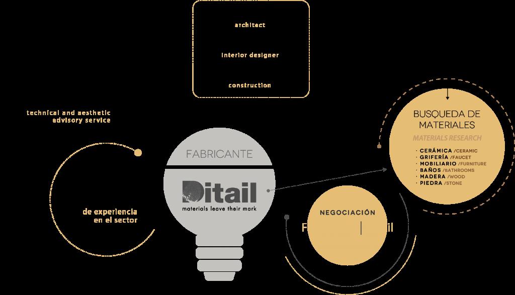 Ditail-Infografia-SEPTEMBRE-2021